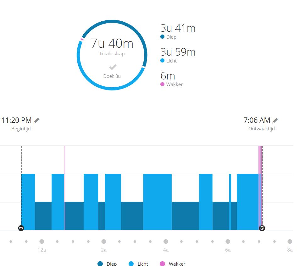 Garmin Connect Gezondheidsstatistieken slaap